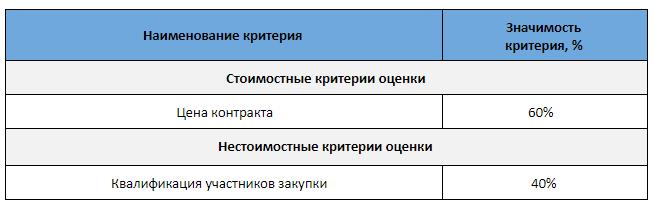 Пример критериев оценки в конкурсе.